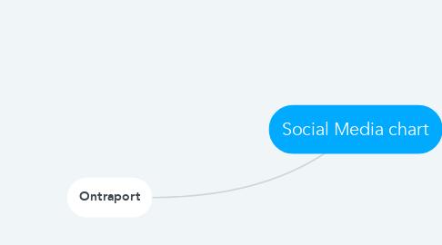 Mind Map: Social Media chart