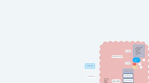 Mind Map: Financce