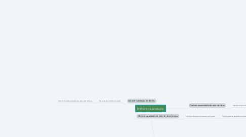 Mind Map: Melhoria na produção.