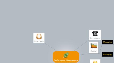 Mind Map: Performance Management