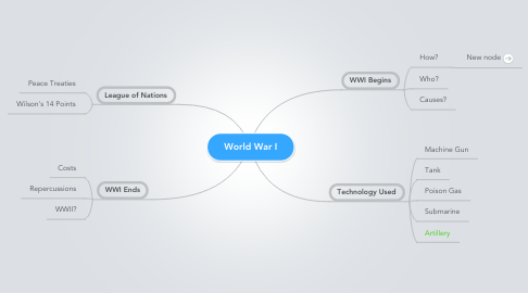 Mind Map: World War I
