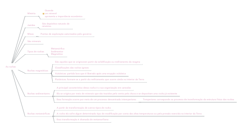 Mind Map: As rochas