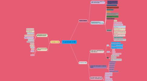 Mind Map: O aprendizado no EaD