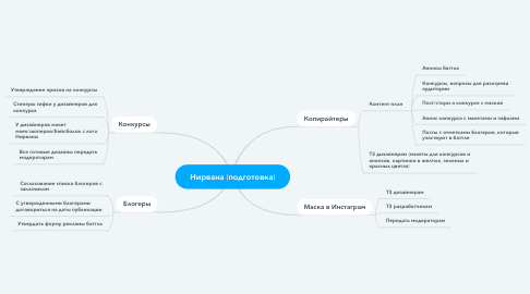 Mind Map: Нирвана (подготовка)