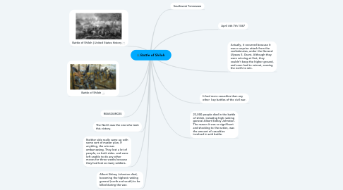 Mind Map: Battle of Shiloh