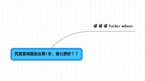 Mind Map: 究竟我地既创业第1步,做乜野好??