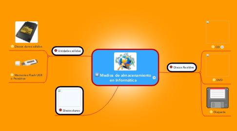 Mind Map: Medios de almacenamiento en Informática