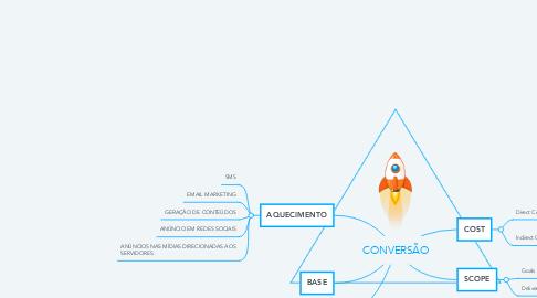 Mind Map: CONVERSÃO