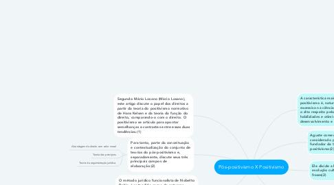 Mind Map: Pós-positivismo X Positivismo
