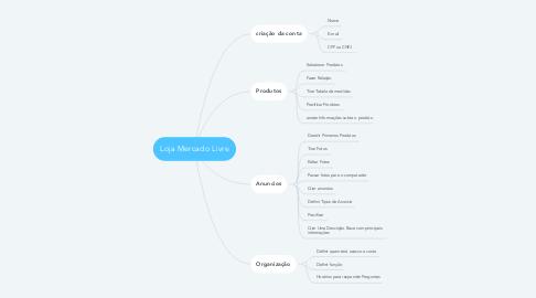 Mind Map: Loja Mercado Livre