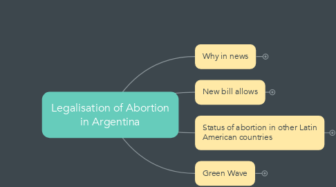 Mind Map: Legalisation of Abortion in Argentina