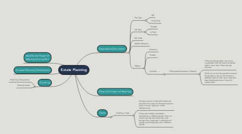 Mind Map: Estate Planning
