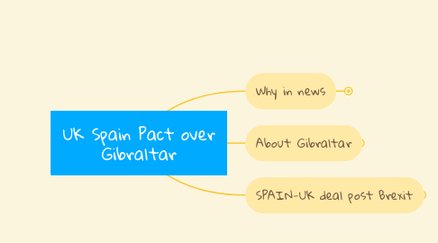 Mind Map: UK Spain Pact over Gibraltar