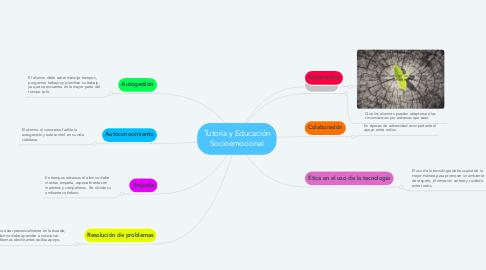 Mind Map: Tutoría y Educación Socioemocional