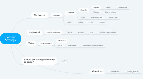 Mind Map: Content Strategy