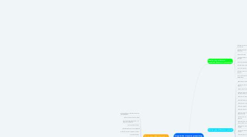 Mind Map: Стратегія сталого розвитку «Україна-2020»