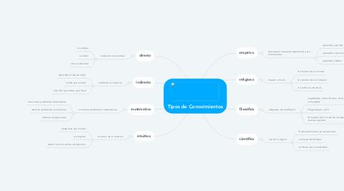 Mind Map: Tipos de Conocimientos