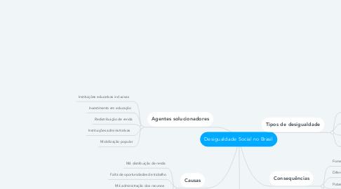 Mind Map: Desigualdade Social no Brasil
