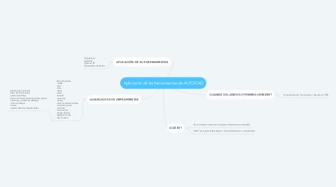 Mind Map: Aplicación de las herramientas de AUTOCAD