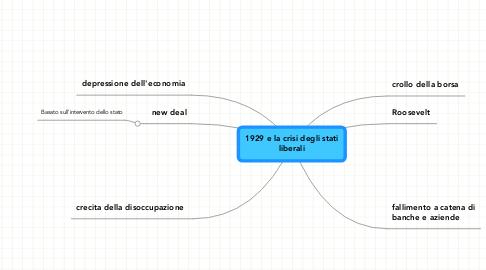 Mind Map: 1929 e la crisi degli stati liberali