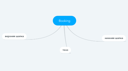 Mind Map: Booking