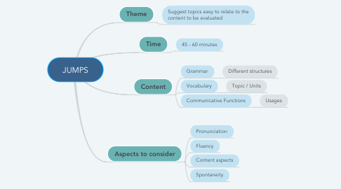 Mind Map: JUMPS