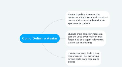 Mind Map: Como Definir o Avatar