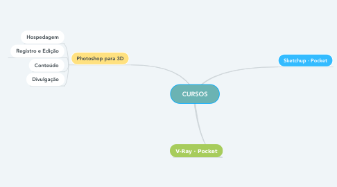 Mind Map: CURSOS