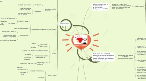 Mind Map: MATERNIDADES, MULHERES E CRIANÇAS E TECNOLOGIAS