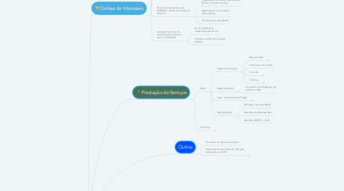 Mind Map: Atribuições Paula
