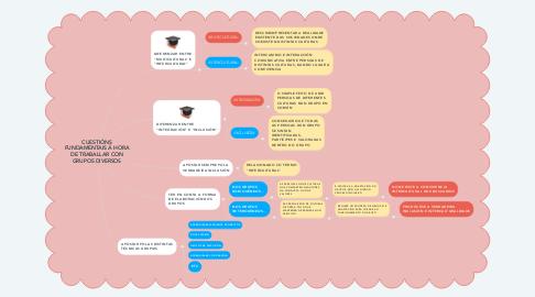 Mind Map: CUESTIÓNS FUNDAMENTAIS Á HORA DE TRABALLAR CON GRUPOS DIVERSOS