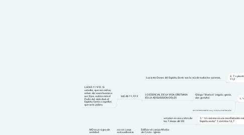 Mind Map: DONES Y CARISMAS EL ESPIRITU SANTO