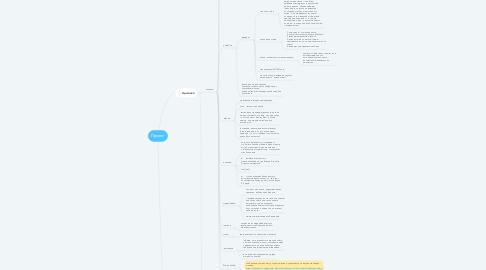 Mind Map: Проект