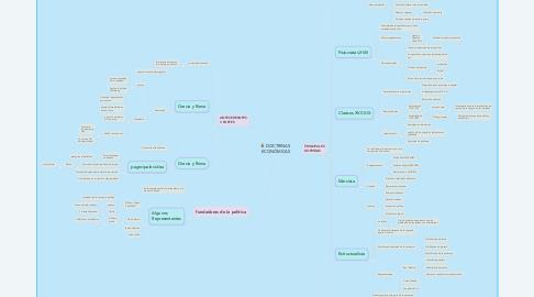 Mind Map: DOCTRINAS  ECONÓMICAS