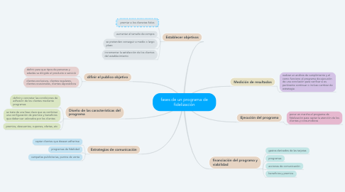 Mind Map: fases de un programa de fidelización