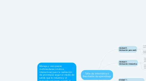 Mind Map: Taller de Informática 6 Resultados de aprendizaje