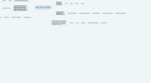 Mind Map: origen de las universidades
