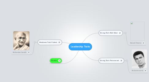 Mind Map: Leadership Traits
