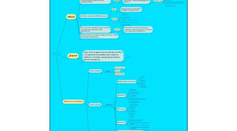Mind Map: Investigación de operaciones (IO)