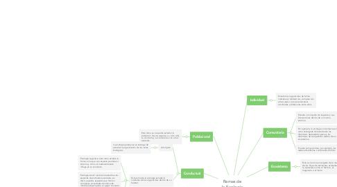 Mind Map: Ramas de la Ecología