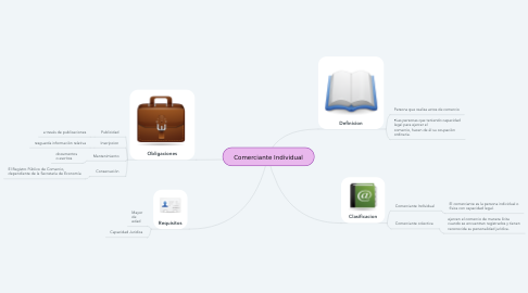 Mind Map: Comerciante Individual