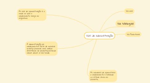 Mind Map: Vias de administração