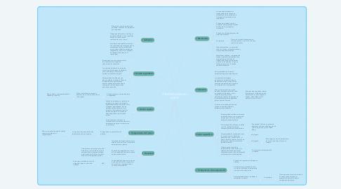 Mind Map: PROPIEDADES DEL AGUA