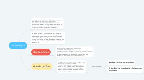 Mind Map: diseño digital