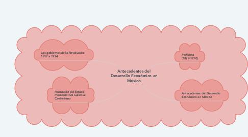 Mind Map: Antecedentes del Desarrollo Económico en México