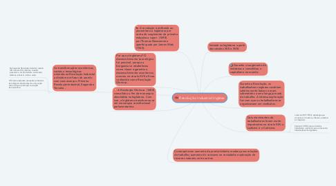 Mind Map: Revolução Industrial Inglesa