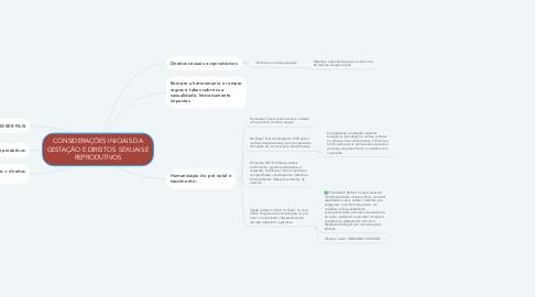 Mind Map: CONSIDERAÇÕES INICIAIS DA GESTAÇÃO E DIREITOS  SEXUAIS E REPRODUTIVOS