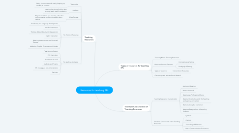 Mind Map: Resources for teaching EFL