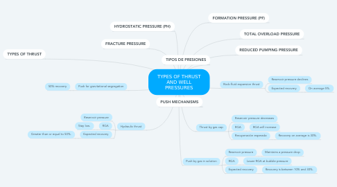 Mind Map: TYPES OF THRUST AND WELL PRESSURES