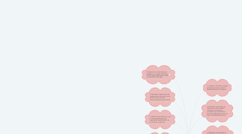 Mind Map: PLANEACION